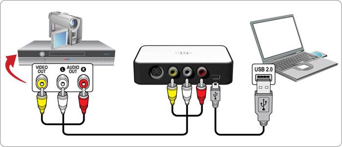 videooverspilning setup